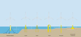 Foundation types of offshore wind turbines