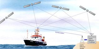 Satellite positioning system GPS